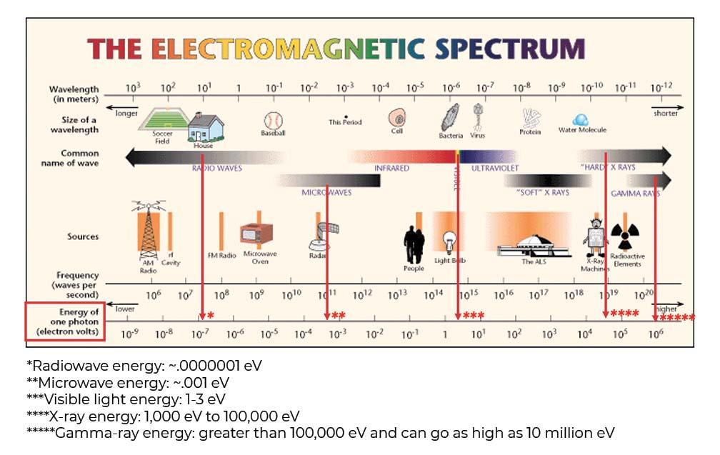 PHOTO1_Electromagnetic spectrum-092820